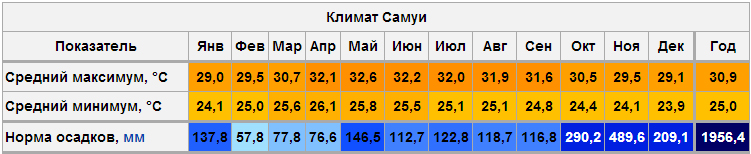 Климат Самуи - табличка температур и осадков