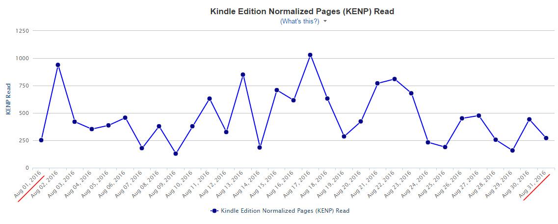 """Статистика по прочитанным страницам """"арендованных"""" электронных книг в Amazon KDP за август 2016"""